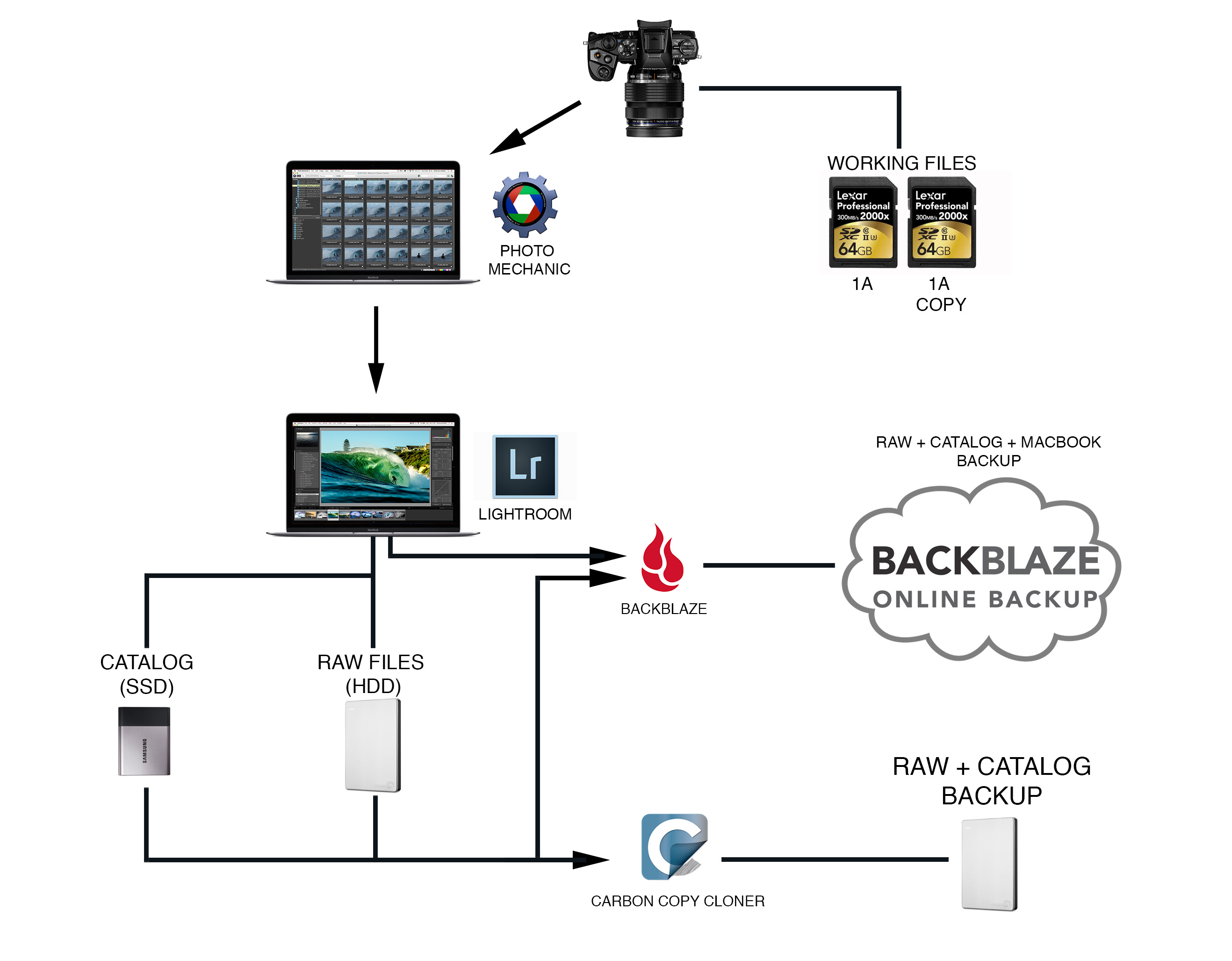 My Complete Photography Workflow In 10 Steps