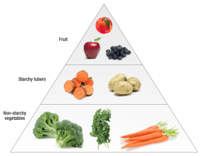Pyramid containing carbs we should eat