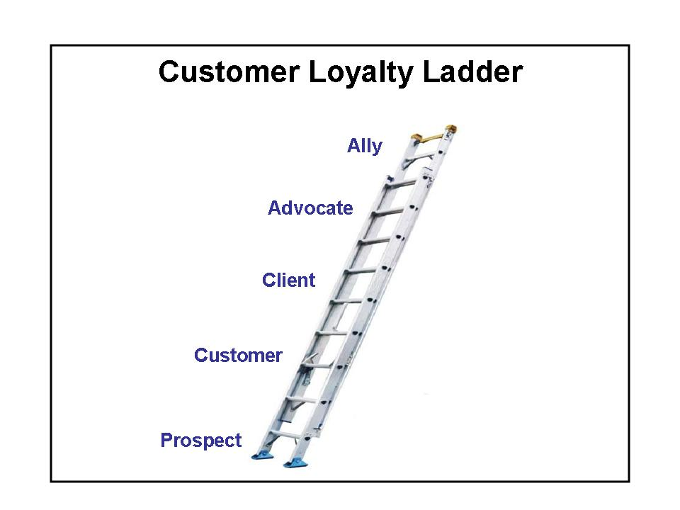 Loyalty Ladder Model