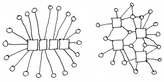 Centralising vs decentralising