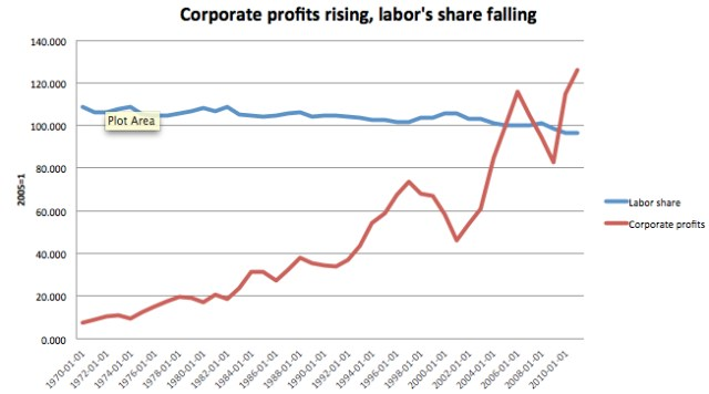 corporate-profits-labor-share.jpeg