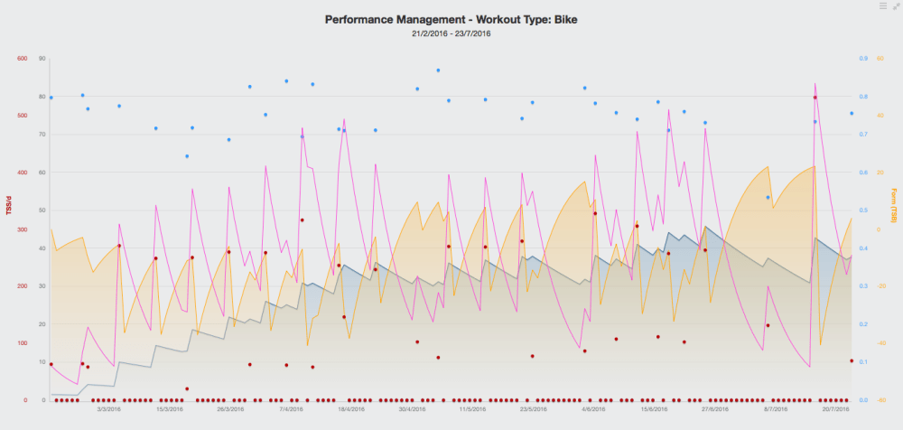 trainingpeaks2016-to-july-23