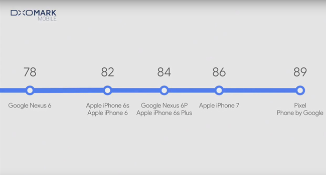 google-pixel-xl-camera-benchmark