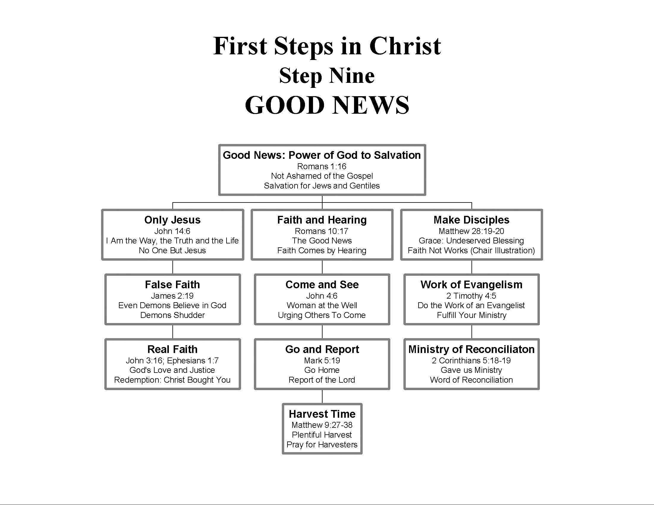 First Steps In Christ Step Nine Good News