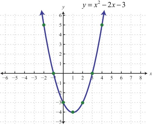 small resolution of parabola of redemption