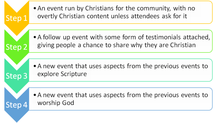 step 1: An event run by Christians for the community, with no overtly Christian content unless attendees ask for it. Step 2: A follow up event with some form of testimonials attached, giving people a chance to share why they are Christian. Step 3: A new event tha tuses aspects from the previous events to explore Scripture. Step 4: A new event that uses aspects from the previous events to worship God.