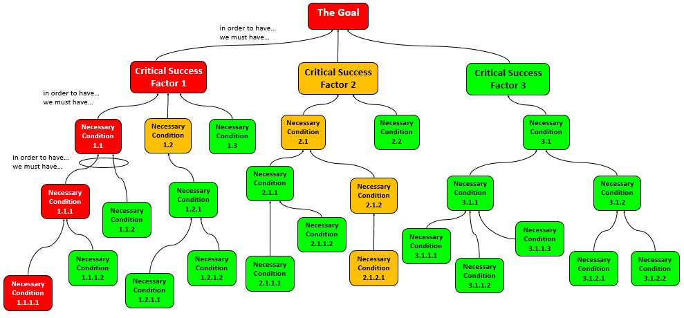 What is a Goal Tree? (3/4)