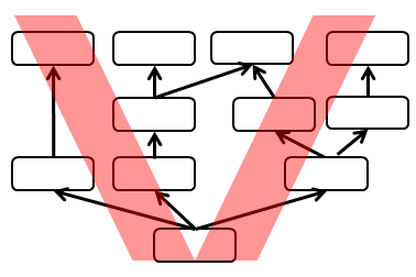 Current Reality Tree