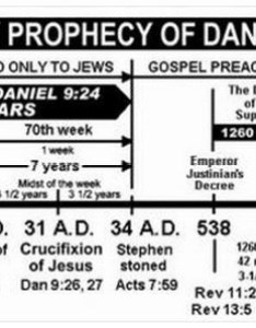 Daniel days sda prophecy chart also the little horn and of end time deceptions rh christianitybeliefs