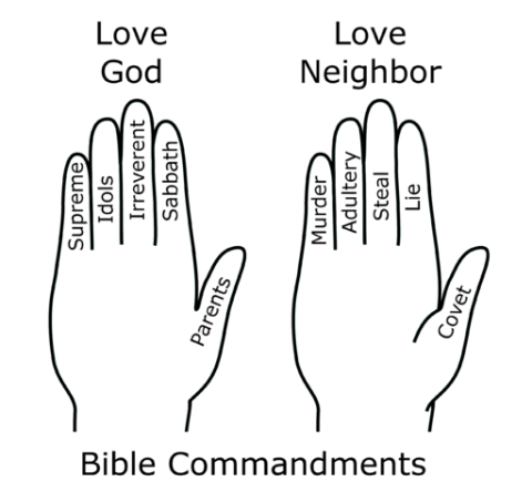 10 Commandments Craft Biblical