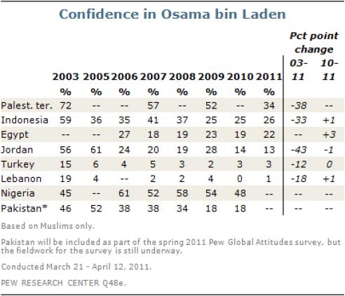 confidence-in-osama-bin-laden