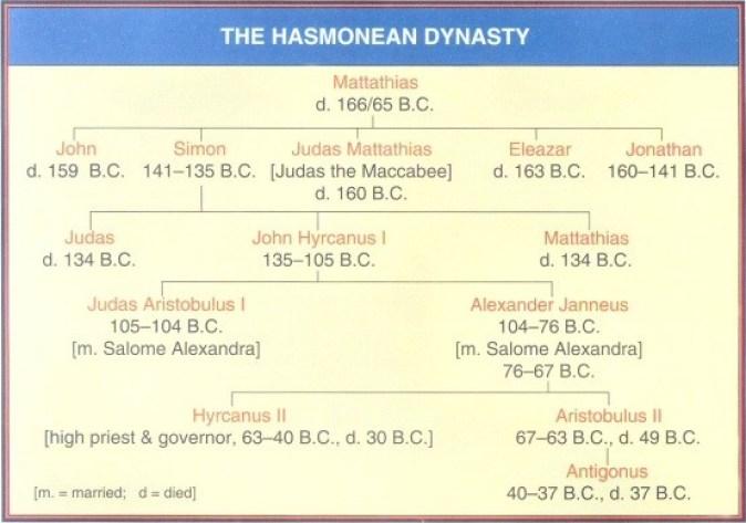 Hasmonean Dynasty