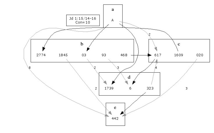 Coherence at Variant Passages module
