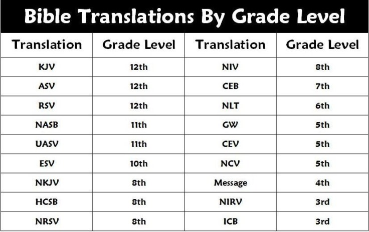 Bible Translations by Grade Level