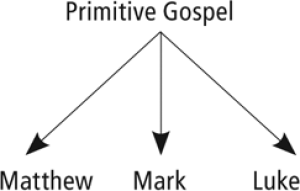 Figure 3.1 Synoptic Gospels