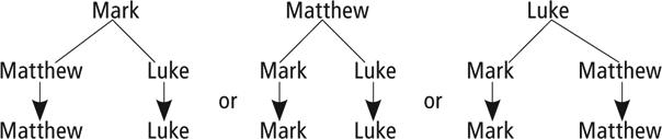 Figure 3.3 Synoptic Gospels