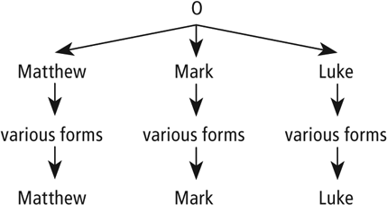 Figure 3.7 Synoptic Gospels