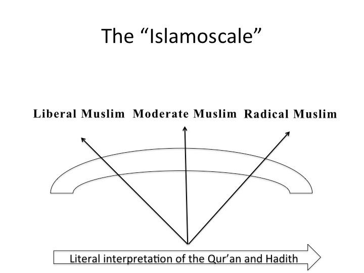 Islamoscale