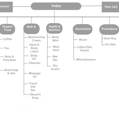 Website Wireframe Diagram Example 1955 Chevy Horn Wiring Stage 2 Of Revamp And Critique E Commerce Arena