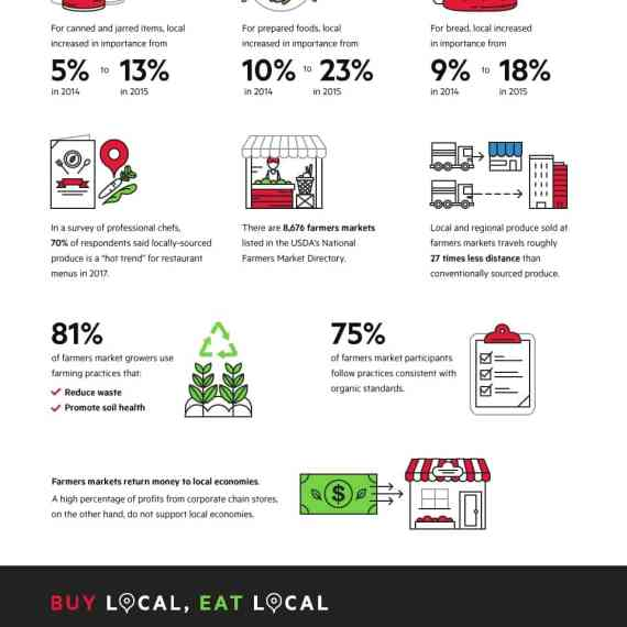 How to Make More Local Food Choices