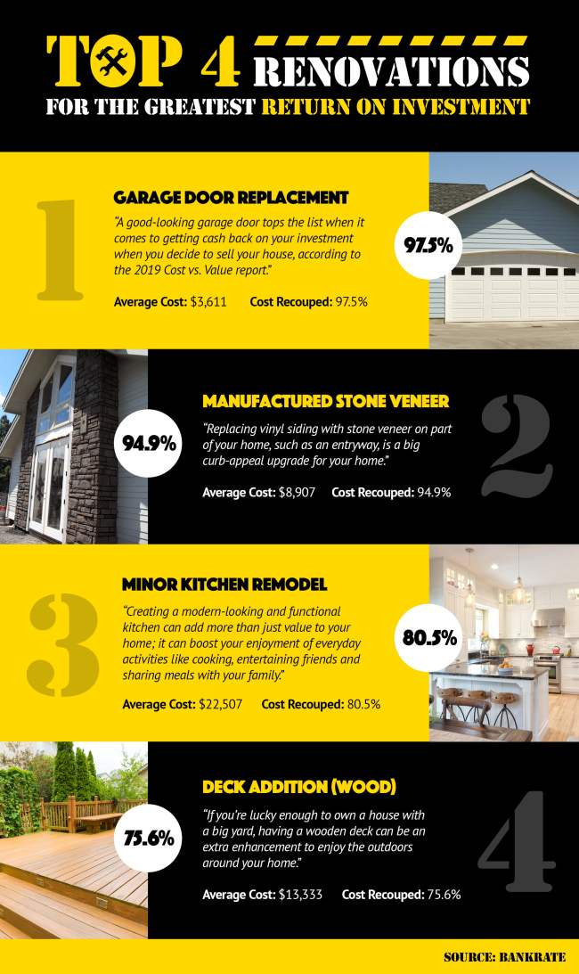 Top 4 Renovations for the Greatest Return on Investment! [INFOGRAPHIC]   Simplifying The Market