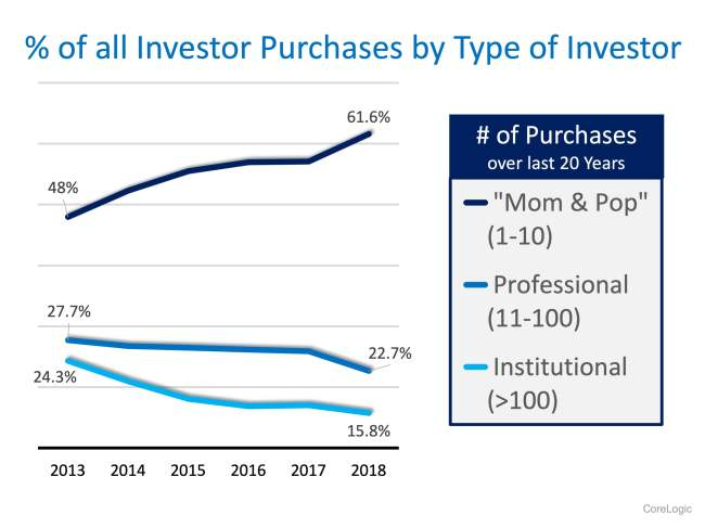 The Surprising Profile of the Real Estate Investor | Simplifying The Market