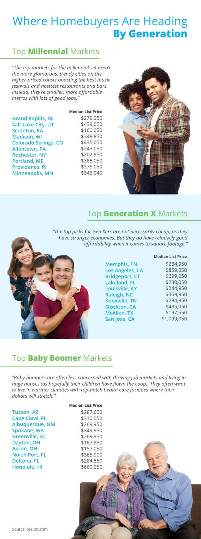 Where Homebuyers Are Heading By Generation [INFOGRAPHIC]   Simplifying The Market