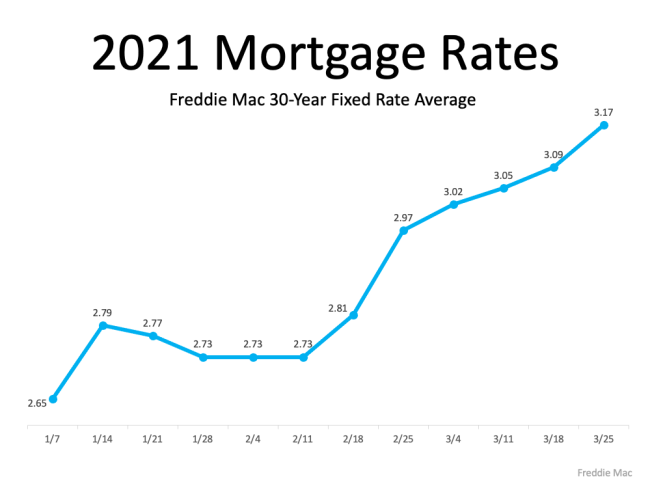 How a Change in Mortgage Rate Impacts Your Homebuying Budget | Simplifying The Market