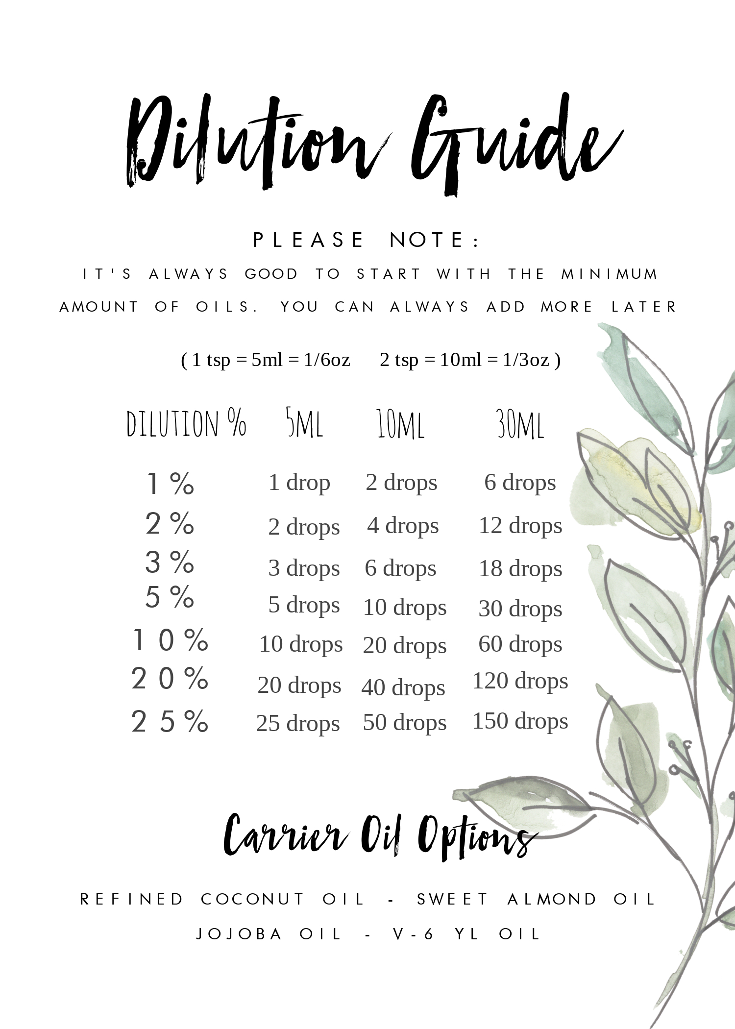 Essential oil Dilution guide pdf