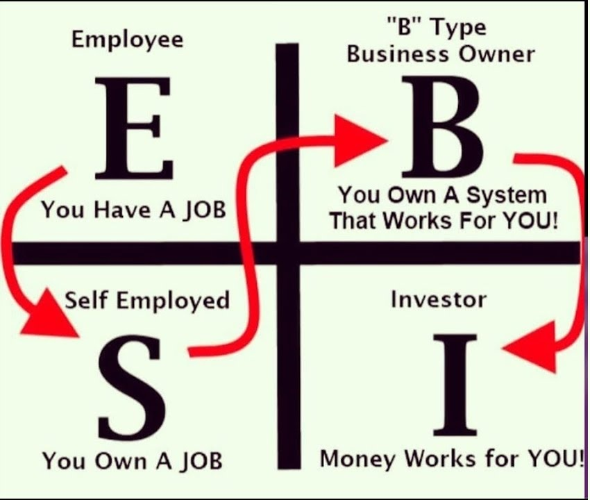 Cash flow quadrants for network marketing and MLM