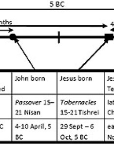 Chart jesus  birth also when was born first coming lamb and lion ministries rh christinprophecy