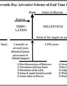 Chart of seventh day adventist eschatology also timeline the christ in prophecy rh christinprophecyblog