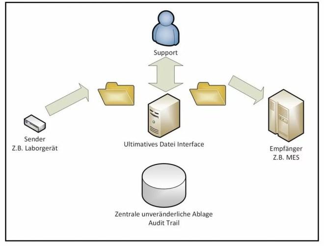 Dateninterface bei Dateischnittstellen