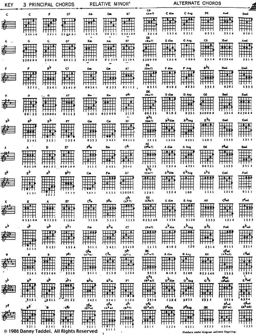 Guitar Chord Diagram  christoper at 29