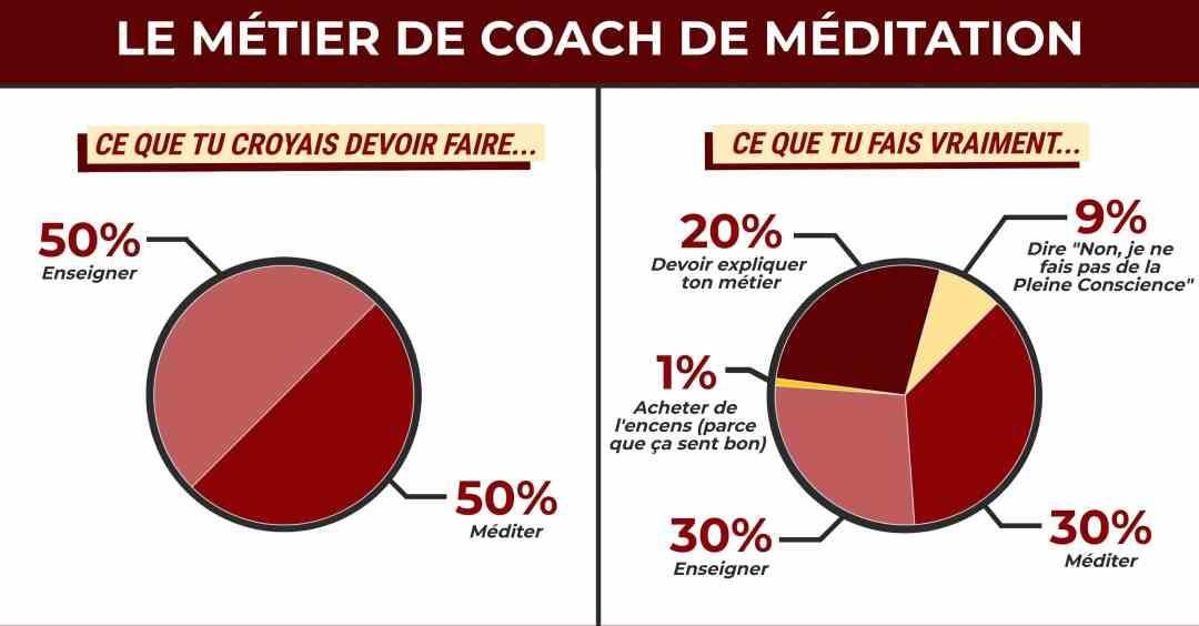 La réalité du métier de coach de méditation