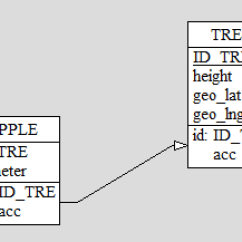 Er Diagram Movie List 2006 Jeep Commander Parts What Is Different Between And Database Schema Stack An Entity Relationship Shows Links The Entities Kind Of Relation Them We Are Not Talking About Tables Or Keys There