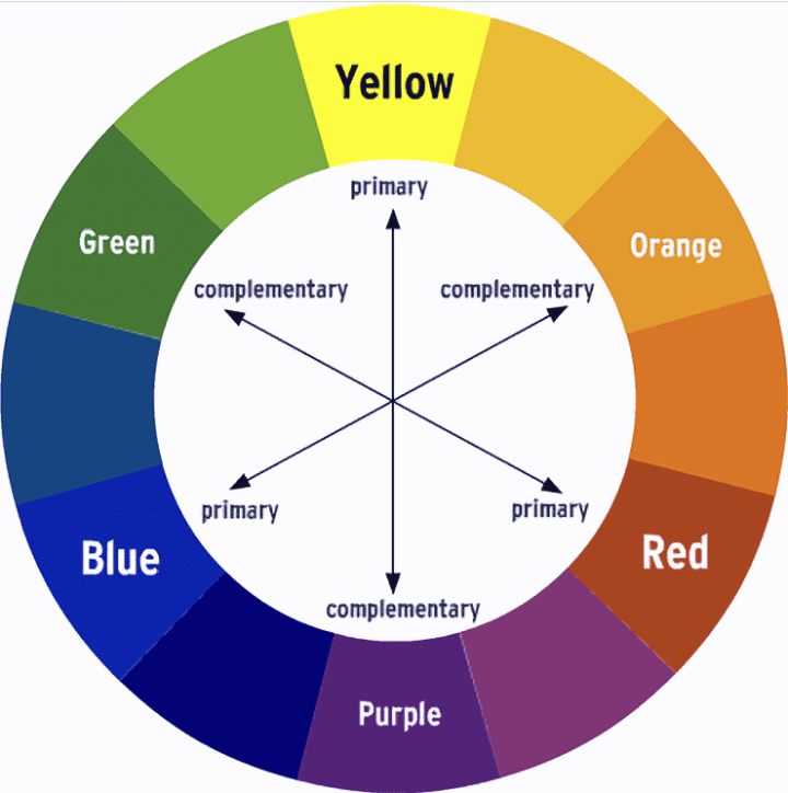 Color wheel as seen with Protanomaly