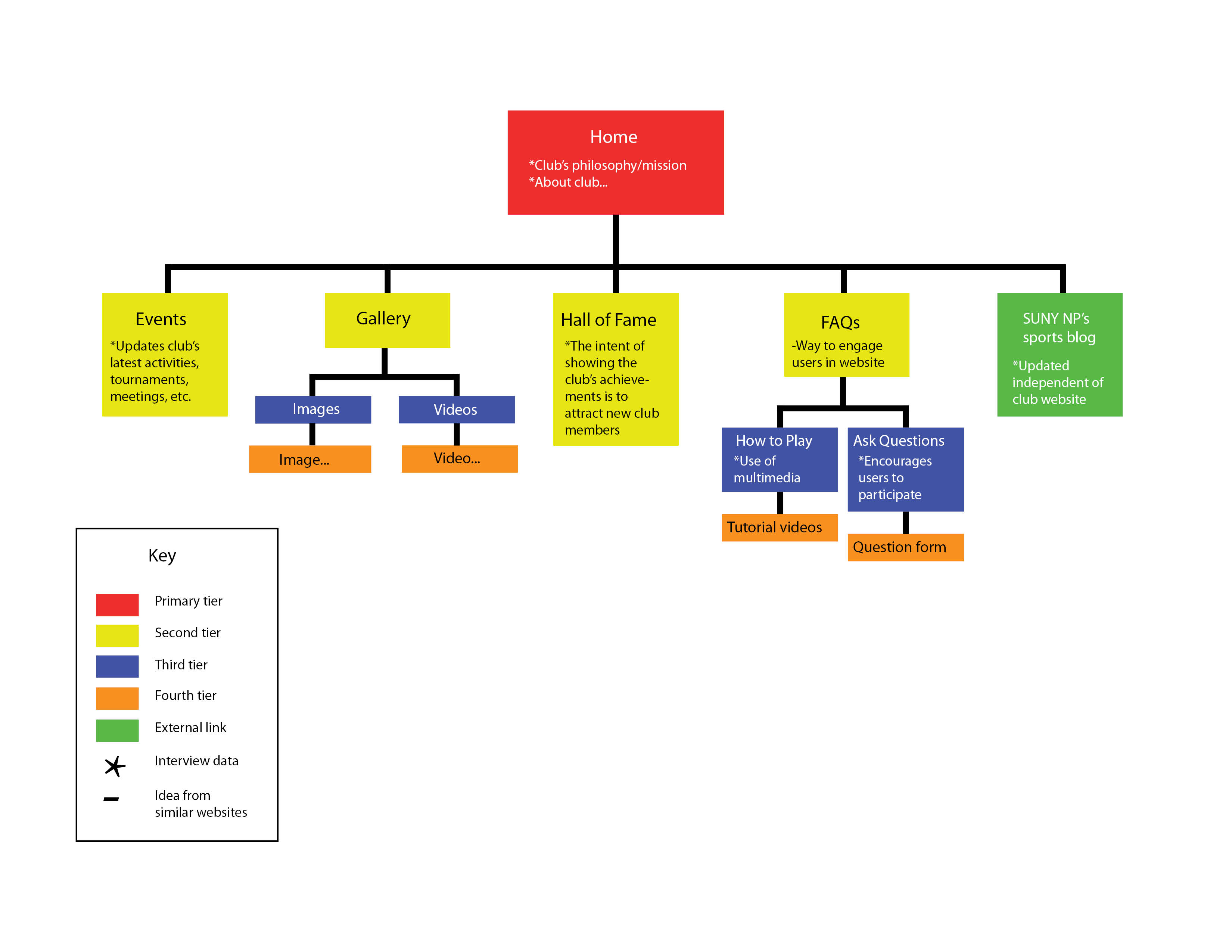 how to create a site map diagram coleman evcon gas furnace wiring small project website of architecture