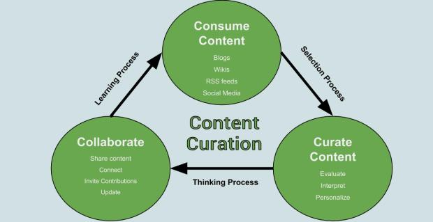 Digital Content Curation