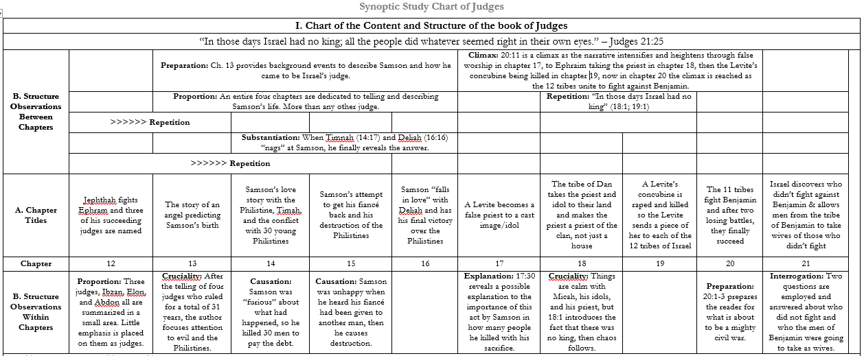 Synoptic Study Chart of Judges (Chapters 13-21)