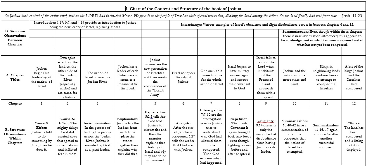 Synoptic Study of the Book of Joshua Chart Ch. 1-12