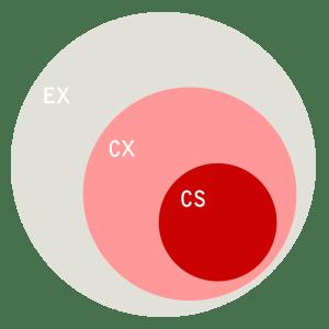 Diagrama mostrando a relação da EX, CX e CS.