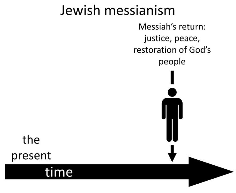Derrida, Jewish Messianism