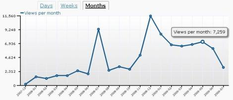 christopherwink-wordpress-stats