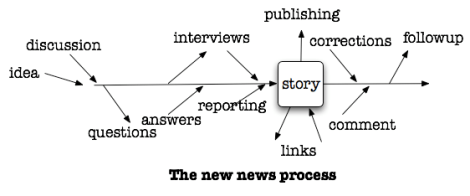 There seems to be very little thought for creating impact in even more updated, modern reporting processes.