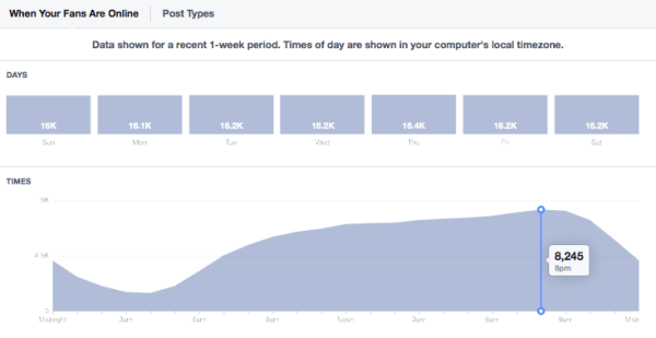 neast-facebook-timing