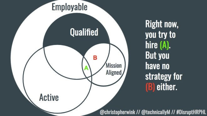 A kind of Venn diagram that shows three concentric circles, including Active and Passive Jobseekers, some of whom will be qualified for the jobs you post.