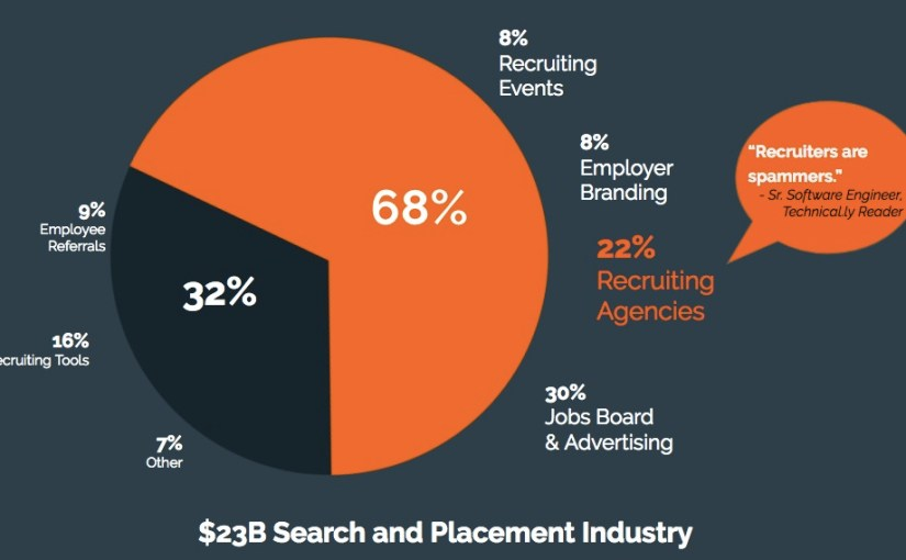 A look at the $23 billion Search and Placement industry