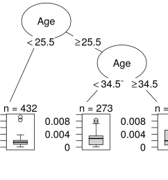 a decision tree that models the relationship between the influence of the instances and their features [ 2100 x 1500 Pixel ]