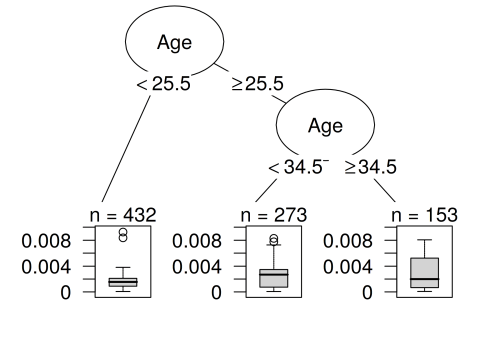 small resolution of a decision tree that models the relationship between the influence of the instances and their features